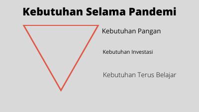 piramida segitiga berbalik